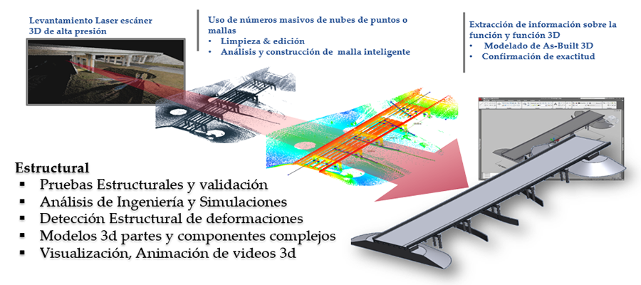 Análisis estructural planos as-build 3D